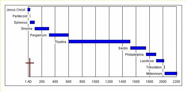 Seven Periods of the Church Age