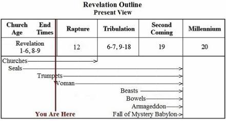 Revelation Outline - Present View