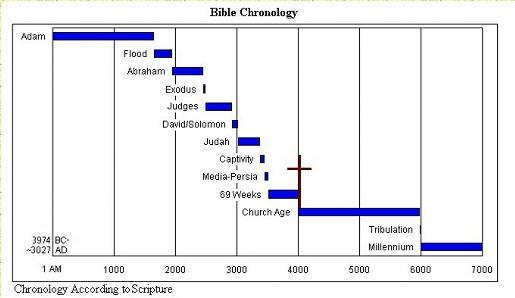 Bible Chronology - Creation to Millennium