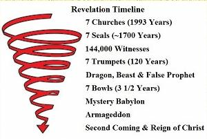 Revelation Timeline: Sprial to the Second Coming